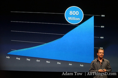 To date, there have been 800 million downloads from the App Store.