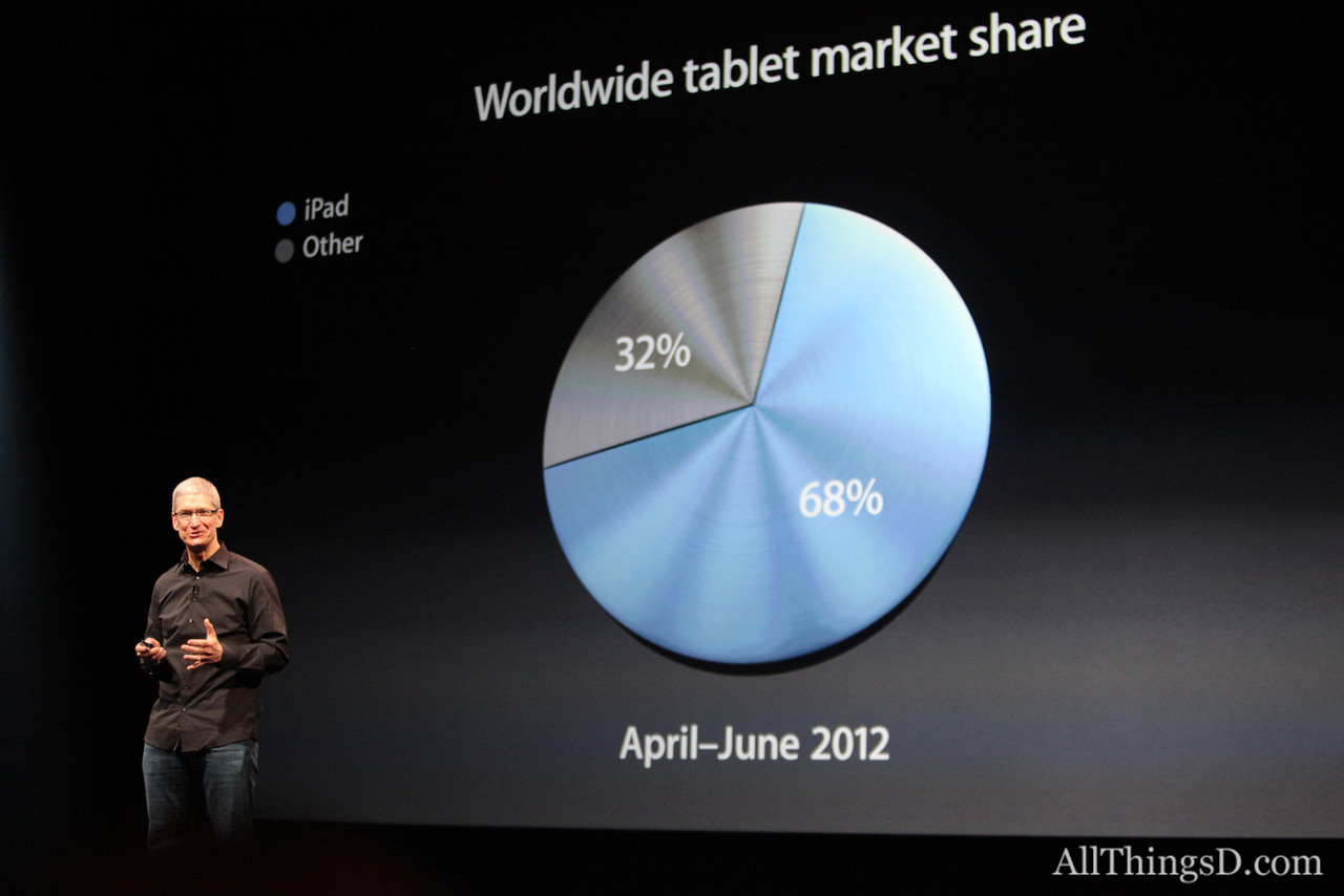 """""""I don't know what these other tablets are doing,"""" Cook said. """"They must be in warehouses or on store shelves or in someone's bottom drawer."""""""
