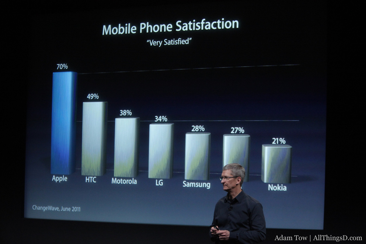 iPhone owners are satisfied with their smartphones.