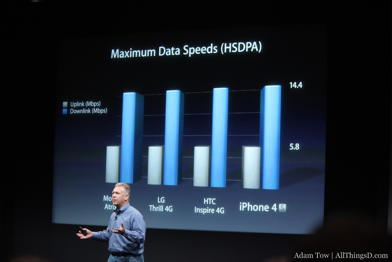 The iPhone 4S reaches 4G speeds, according to Phil Schiller.