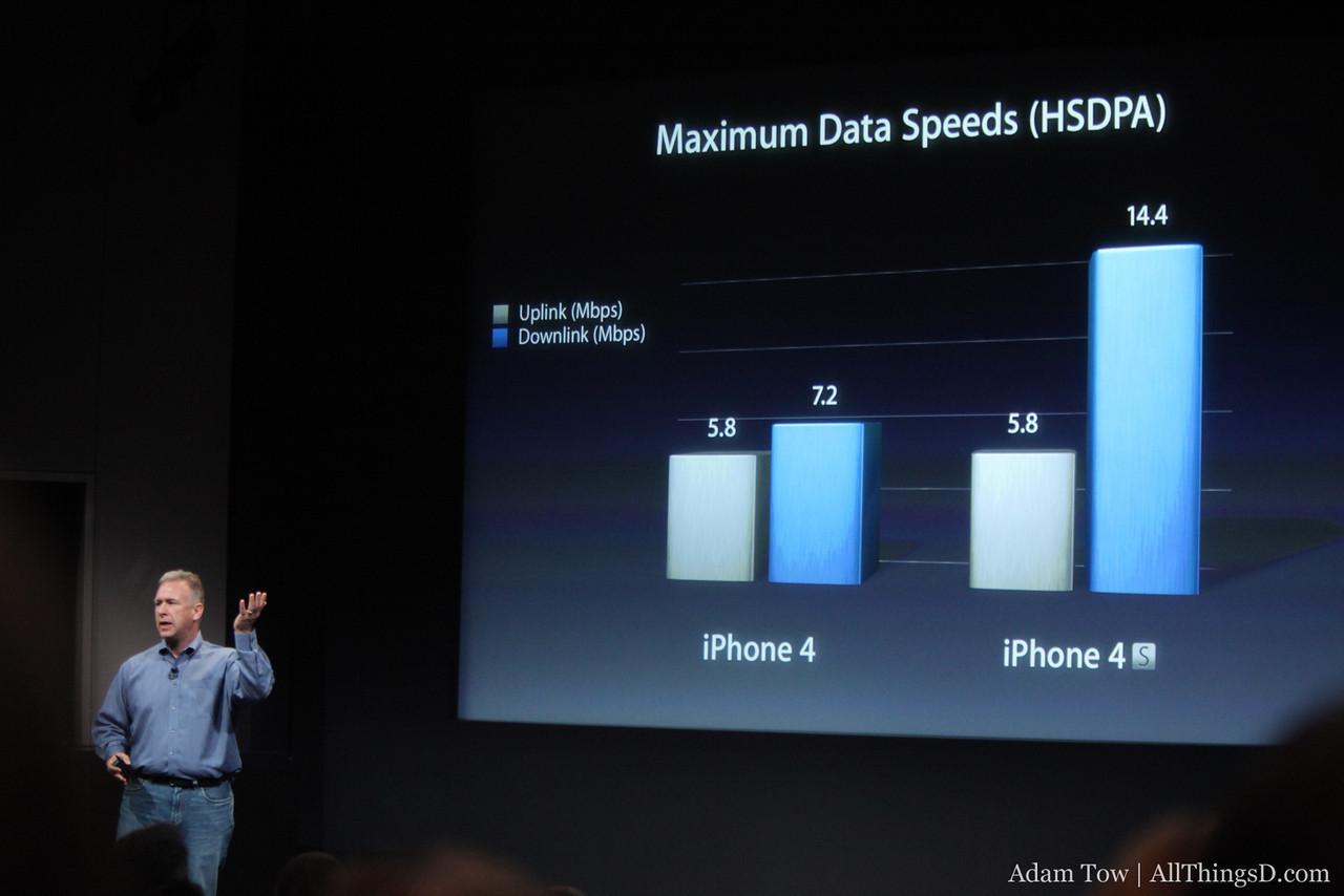 Speed comparison.