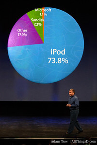 As you can see, Microsoft claims 1.1 percent of that market.