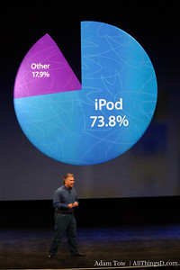 73.9 percent of the portable music players out there are iPods.