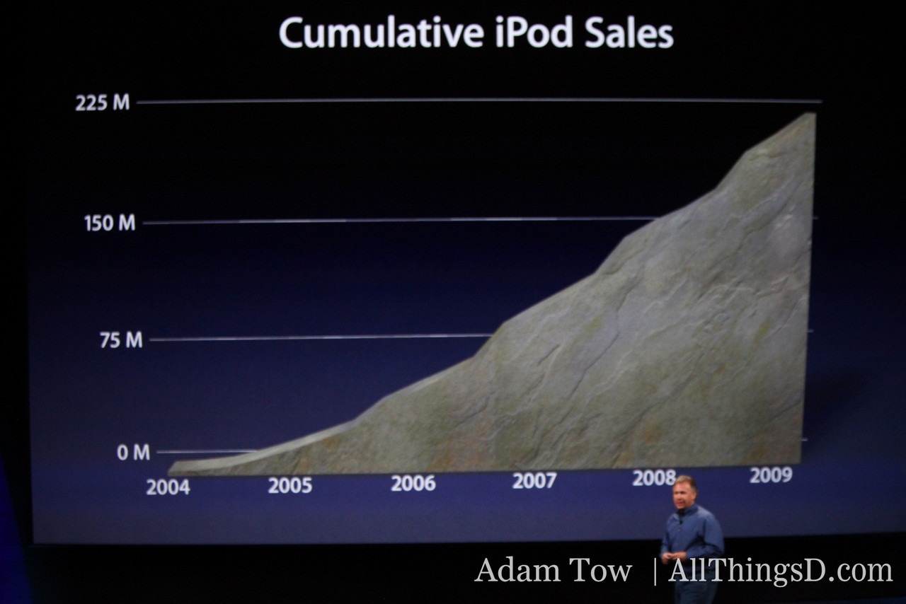 Apple's cumulative iPod sales are impressive--and growing.