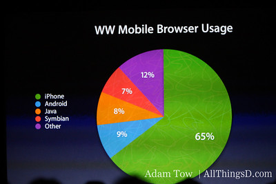 iPhone dominates mobile browser usage.