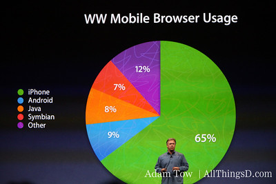 Schiller talks up the iPhone 3G, noting that two thirds of all mobile browsing is now done from iPhones and iPod Touches.