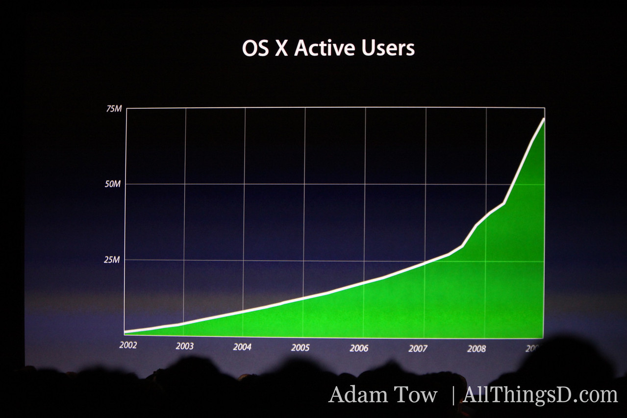 Mac OS growth trend in active users, from WWDC.