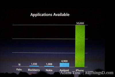 Apple's iPhone dominates application marketplace.