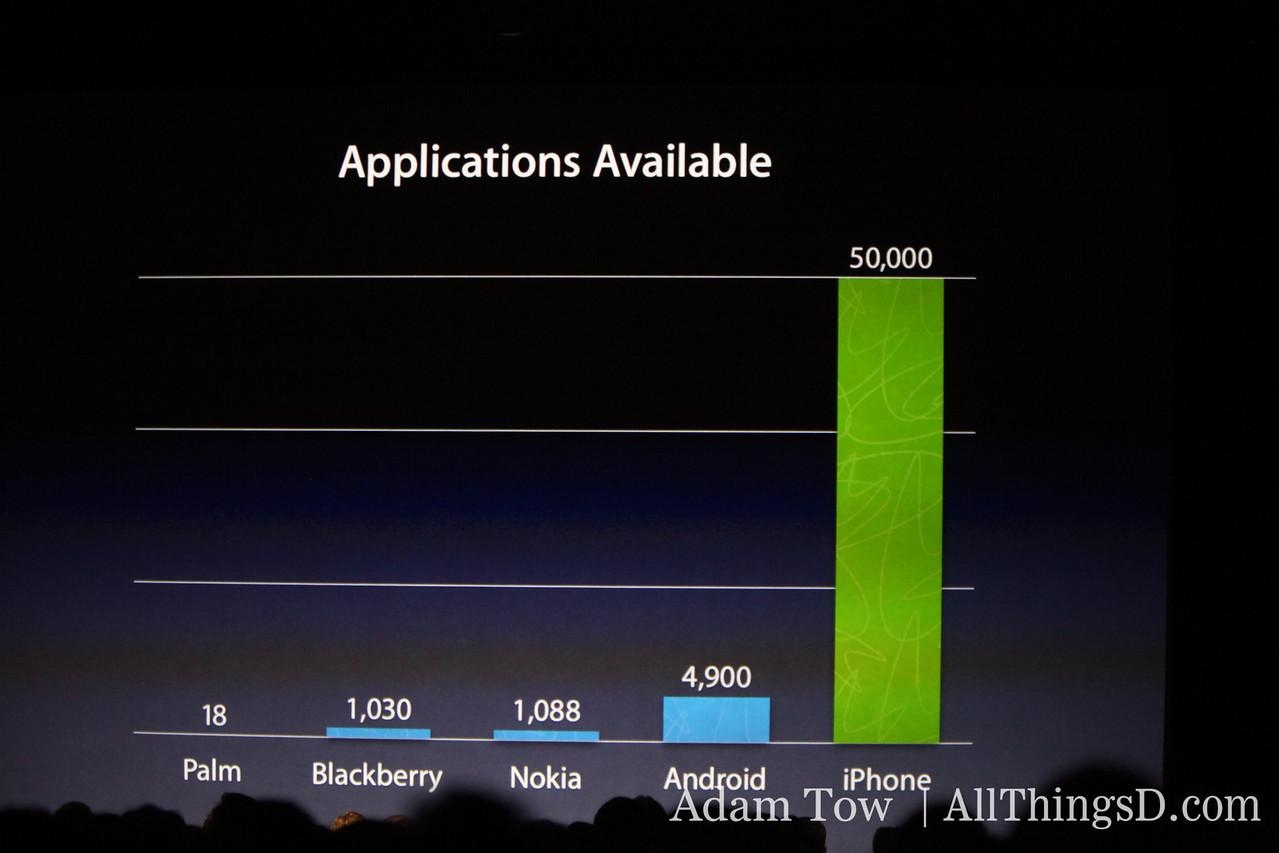 Apple's iPhone dominates application marketplace.