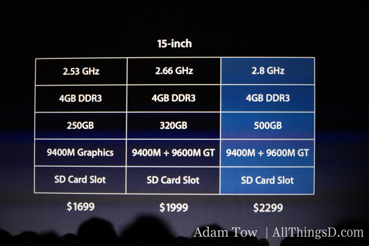 Features of the new 15-inch MacBook Pro.