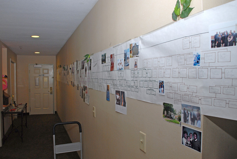 Family  tree and timeline