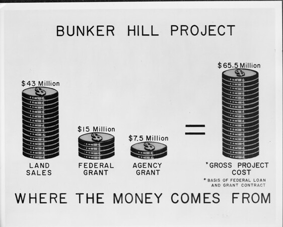 Community Redevelopment Agency (CRA) estimated project costs
