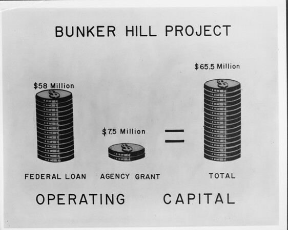 Community Redevelopment Agency (CRA) project costs