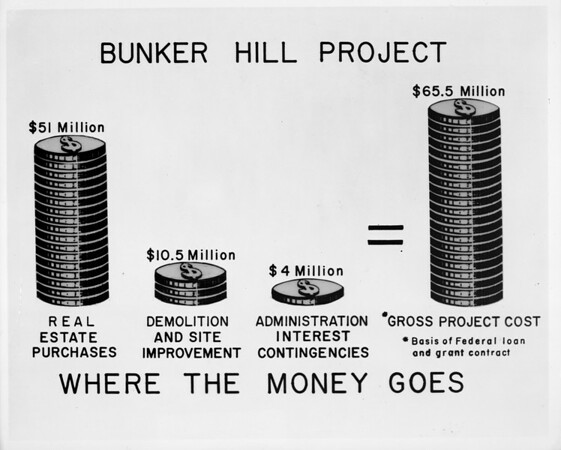 Bunker Hill Project, real estate purchase, Gross Project Cost, CRA