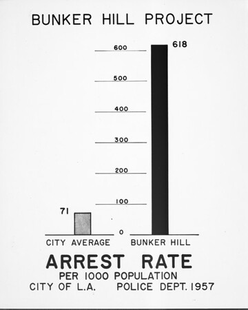 Community Redevelopment Agency (CRA) arrest rate survey