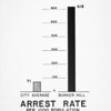 Community Redevelopment Agency (CRA) arrest rate survey
