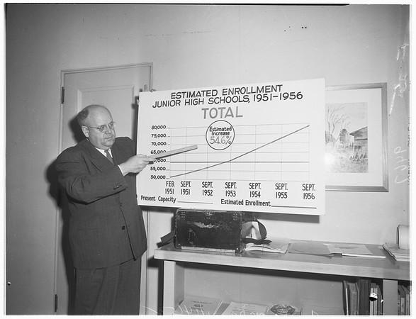 Charts of Junior High School Population, 1952