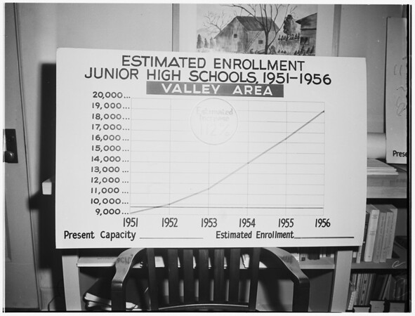Charts of Junior High School Population, 1952