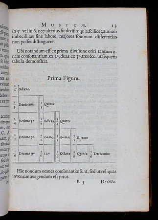 """Descartes' approach to music theory was indebted to the Pythagorean discovery that musical consonances and scales are the product of simple whole-number ratios. Unlike Pythagoreans, however, Descartes did not consider the number ratios themselves to be the mystical cause of musical consonance and harmony. For him the basis of music was in sound rather than in numbers. Although Descartes continued to examine musical intervals in terms of ratios (as Pythagoreans had done), the numbers became merely a description whilst the string lengths they represented became the true foundation of sound. In crucial ways this conceptual shift informs similar mechanistic explanations he would propose for the entire cosmos later in the century. <br><br> <b>Author:</b> René Descartes<br> <b>Title:</b><i>Musicae compendium  </i> [Compendium of music] (Utrecht, 1650) <br> <b>Shelfmark:</b> <a href=""""http://idiscover.lib.cam.ac.uk/permalink/f/1nnjft8/44CAM_ALMA21586146700003606""""> D.20.52</a><br> <b>Provenance:</b> Bequeathed to Queens' College by John Smith"""