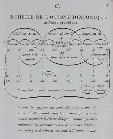 "Rameau sought music's foundation in three fundamental harmonics generated by a sounding string: the octave (2nd), twelfth (3rd), and seventeenth (5th). For him the 'triple geometric progression' (harmonics 1-3-9-27-81) as shown in this diagram formed the basis of diatonic melody. Here, the major scale 'ut re mi fa sol…' is supported by bass notes that progress by intervals of a fifth: 'ut sol ut fa ut…' <br><br><b>Author:</b> Jean-Philippe Rameau <br> <b>Title:</b><i> Démonstration du principe de l'harmonie </i>[Demonstration of the principle of harmony] (Paris, 1752) <br> <b>Shelfmark:</b> <a href=""https://idiscover.lib.cam.ac.uk/permalink/f/1nnjft8/44CAM_ALMA21606041220003606""> D.16.29</a> <br> <b>Provenance: </b> Formerly owned by Isaac Milner (1750–1820)"