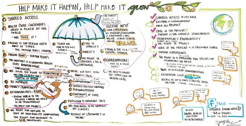 "Klick Pharma Digital Health Coalition 2011; ""Brainstorm the How"""