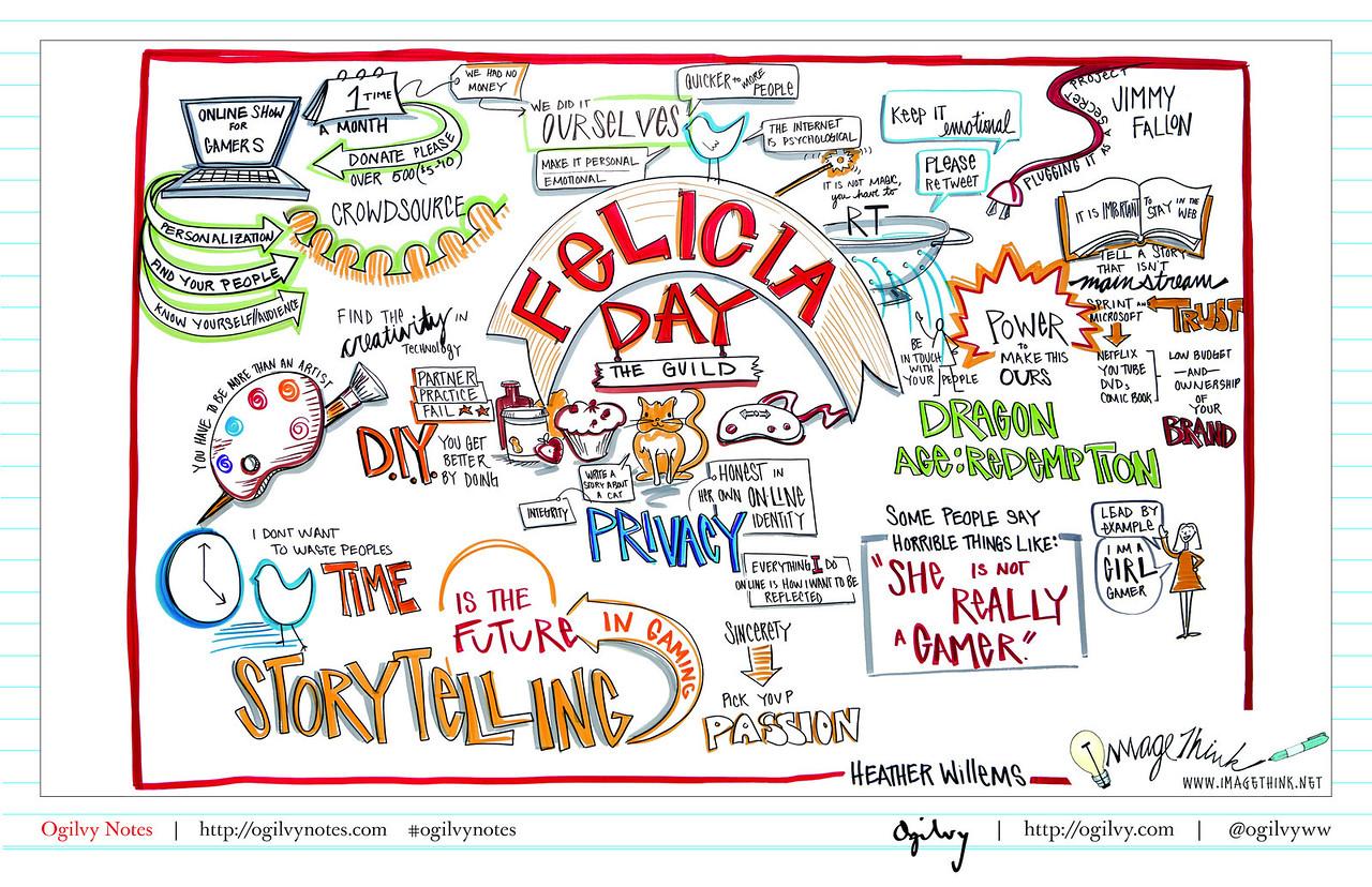 Keynote: Felicia Day 2