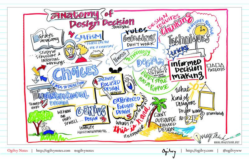 Anatomy of a Design Decision