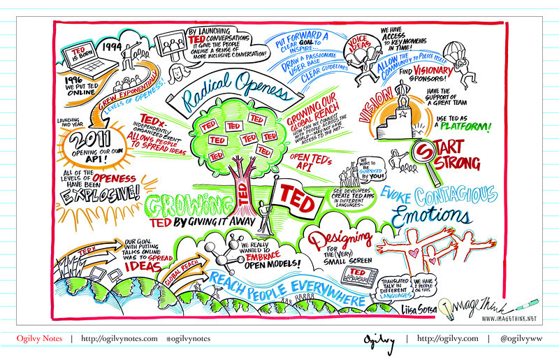 Radical Openness: Growing TED by Giving it Away