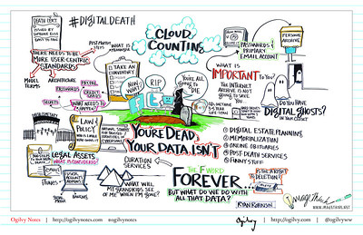 You're Dead, Your Data Isn't: What Happens Now?