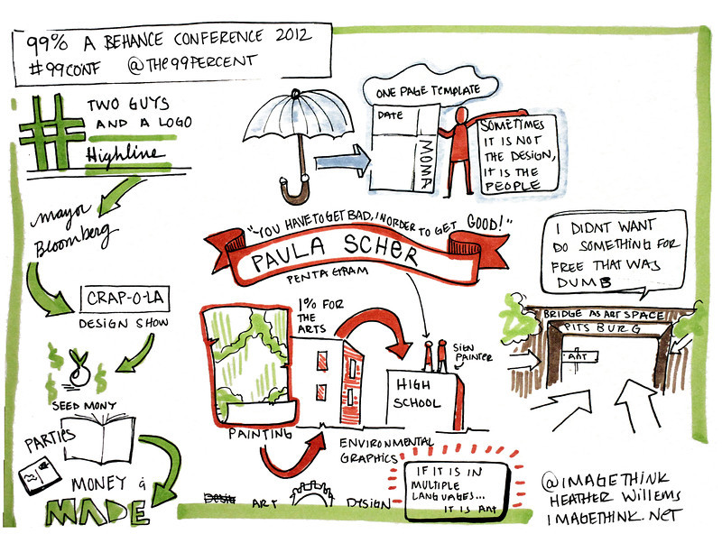 Sketch notes of Paula Scher's talk, 99% Conference, May 2012