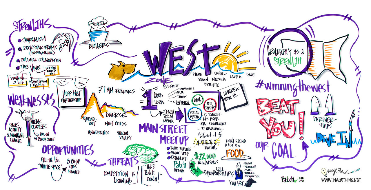 WEST Zone Best Practices Presentations with Partners from HQ. - Portrait of my Zone? - ROI - Why we did what we did? - Our strengths and weaknesses-- (Case Studies) - (Field Leaders present the Case Studies)