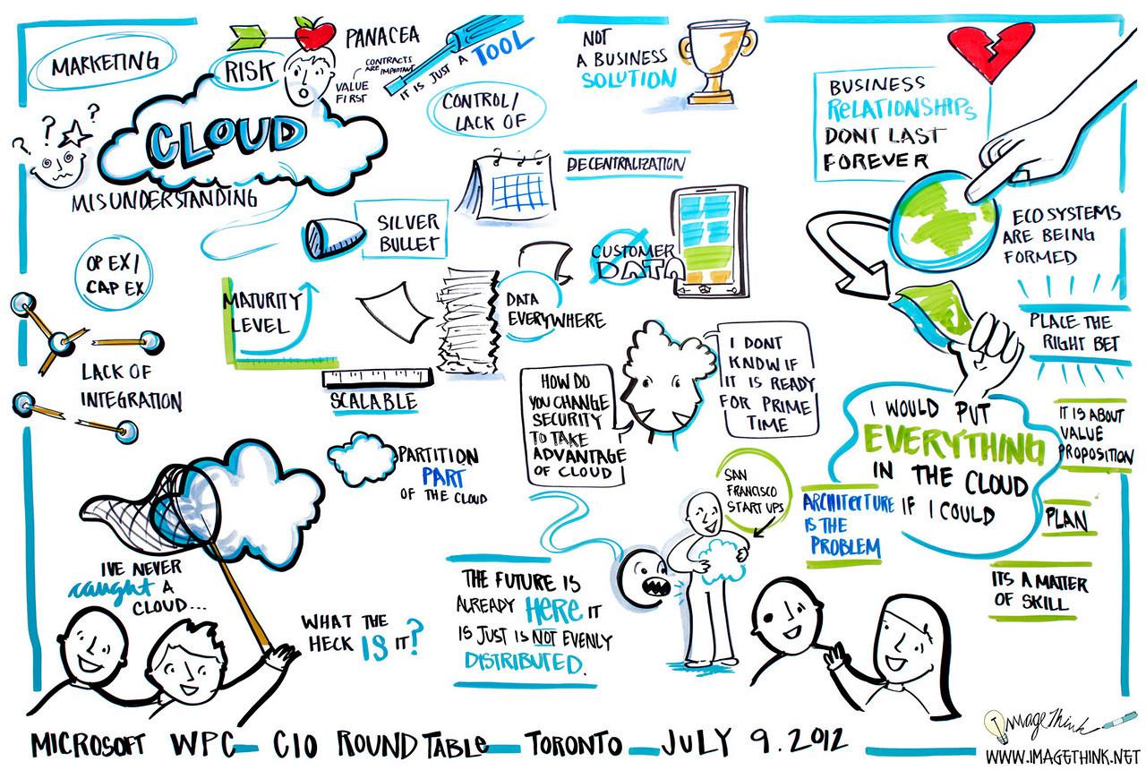 Microsoft Worldwide Partner Conference; CIO Roundtable Toronto