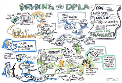 Building the DPLA  Representatives from each workstream present the work that's been accomplished since the DPLA launch in October 2012, map the landscape of work remaining to be done, and share ways in which individuals and organizations can get involved.