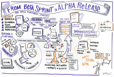 """From Beta Sprint to Alpha Release: The DPLA Platform, Phase 1"" In this interactive session, the technical development team introduced the first version of the DPLA platform and invited comments and questions from participants."