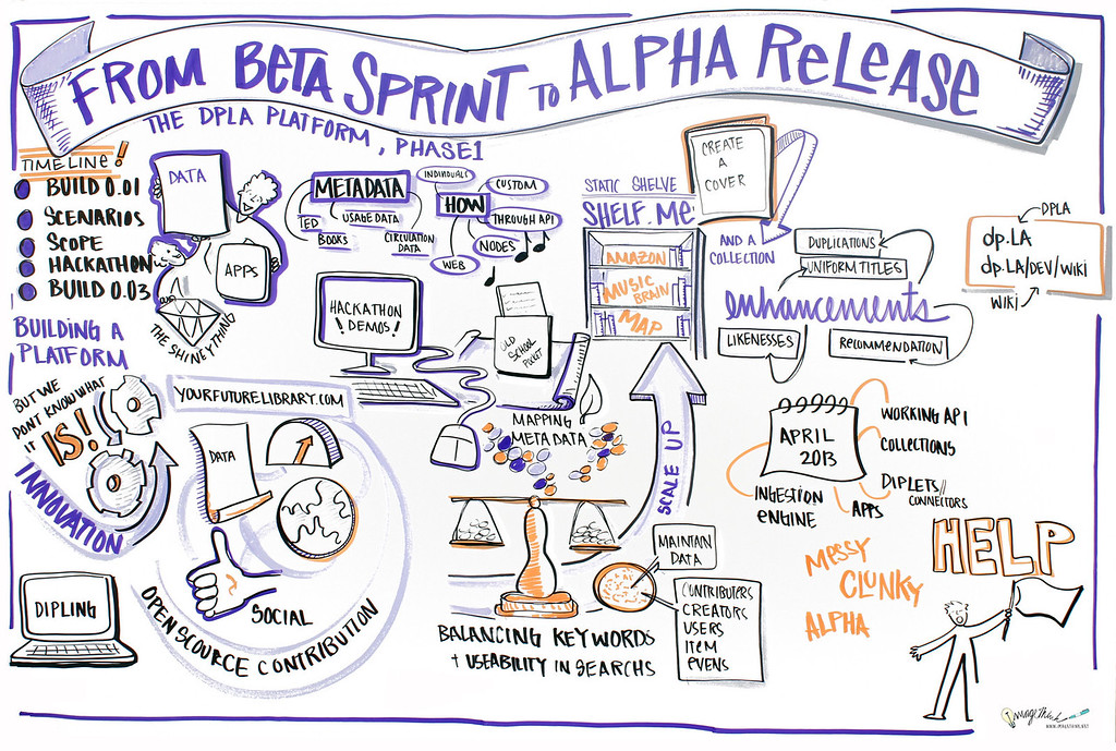 """From Beta Sprint to Alpha Release: The DPLA Platform, Phase 1""<br /> In this interactive session, the technical development team introduced the first version of the DPLA platform and invited comments and questions from participants."