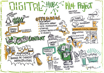 "Digital Public Library Midwest Workstream Meeting, Chicago: ""Digital Hubs Pilot Project."" This panel discussion will feature representatives from the DPLA's initial service hubs. The session will also provide updates on the emergent DPLA content infra- structure, data provider agreements, and related key details. •	Moderator: Emily Gore, DPLA Director for Content •	John Butler, University of Minnesota Libraries •	Mary Molinaro, University of Kentucky Libraries"
