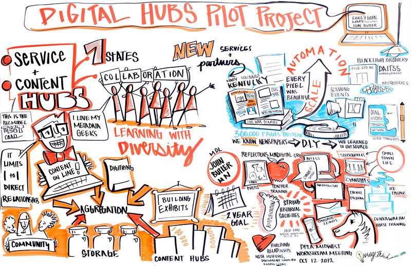 "Digital Public Library Midwest Workstream Meeting, Chicago: ""Digital Hubs Pilot Project."" This panel discussion will feature representatives from the DPLA's initial service hubs. The session will also provide updates on the emergent DPLA content infra- structure, data provider agreements, and related key details.<br /> •	Moderator: Emily Gore, DPLA Director for Content<br /> •	John Butler, University of Minnesota Libraries<br /> •	Mary Molinaro, University of Kentucky Libraries"