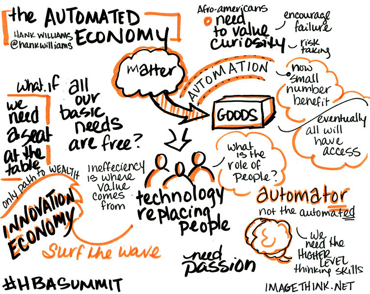 Sketch notes from a talk by Hank Williams of Kloud.co, at the 9th Annual Harlem Business Alliance Economic Summit.