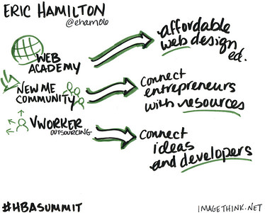 Sketch notes from a talk by Eric Hamilton, AdSmoke and the Web Academy, at the 9th Annual Harlem Business Alliance Economic Summit.