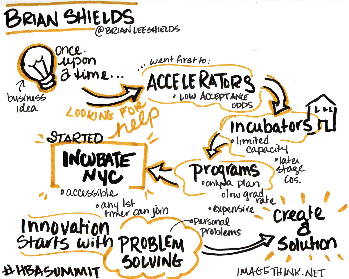 Sketch notes from a talk by Brian Shields, IncubateNYC, at the 9th Annual Harlem Business Alliance Economic Summit.