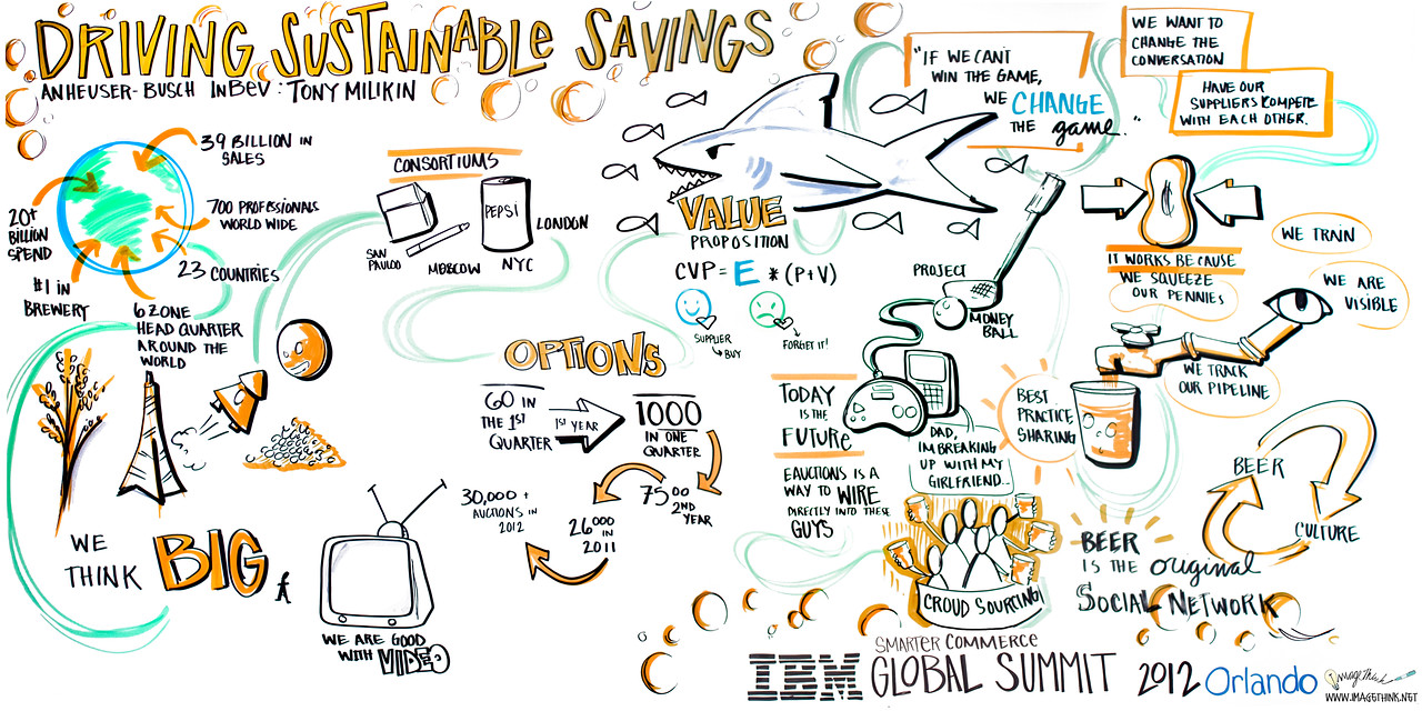 IBM Smarter Commerce Global Summit, Orlando 2012<br /> <br /> Global Sourcing: Finding New Value and Best Practices in Sourcing<br /> <br /> Speaker(s)	Mark Edwards, BP plc; Mark Roberts, Anheuser-Busch InBev S.A.; Floyd Wheat, Novartis Pharmaceuticals Corporation; Sean Correll, IBM; Sandy Chockla, IBM<br /> <br /> Abstract	As procurement transformation programs mature and the low-hanging fruit has been picked, procurement teams are looking for the next level of savings. In this panel discussion, procurement leaders representing different industries will discuss the successful techniques they have used to identify new value.