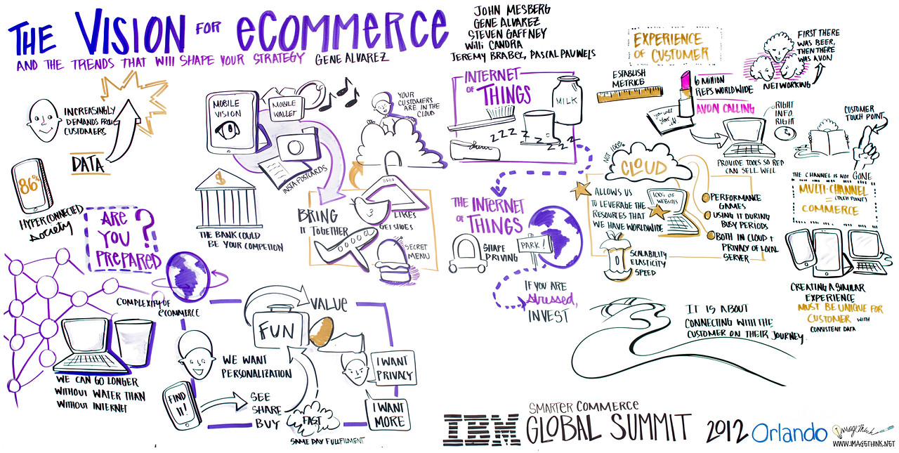 IBM Smarter Commerce Global Summit, Orlando 2012<br /> <br /> Jeremy Brabec, T-Mobile; Willi Candra, Newell Rubbermaid; Gene Alvarez, Gartner; Steven Gaffney, Follett; Pascal Pauwels, Avon Products<br /> <br /> The customer experience is the sum of all interactions. Successful companies are redefining their eCommerce processes and platforms as they respond to the empowered customer but this is simply the first wave of change. Hear from Gene Alvarez of Gartner who will discuss key trends that will influence where eCommerce is going in the future, how the customer experience will transform B2B and B2C commerce and what you need to do to prepare for this revolution.