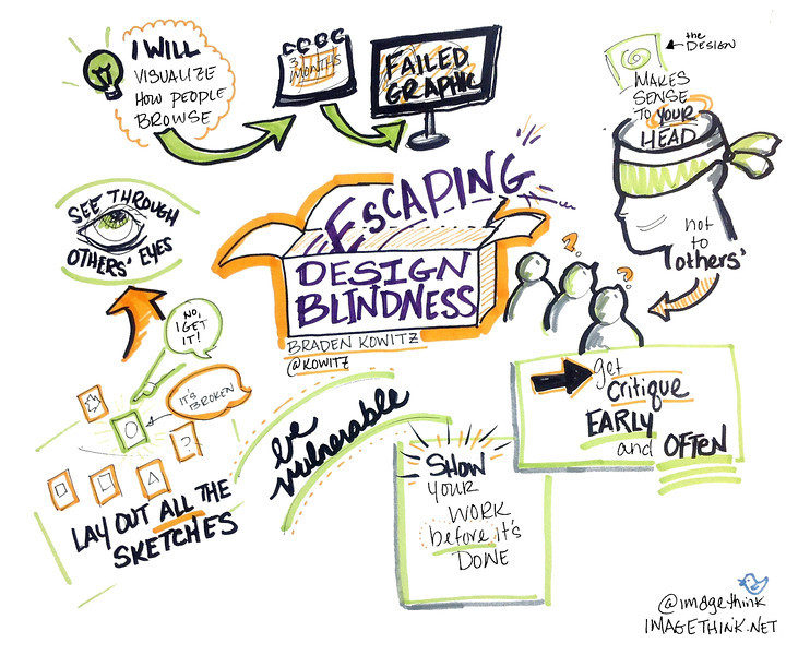"Braden Kowitz: Escaping Design Blindness<br /> <br /> These are sketch notes from the presentations of Ignite NYC 14, September 12, 2012 by the graphic recorders at ImageThink.<br /> <br /> The theme of the evening's 5-minute presentations was""Fails, Facepalms, and Spinouts: Stories from the Other Side of Failure.<br /> <br /> Braden is a designer, storyteller, and product development geek. He's also a Design<br /> Partner at Google Ventures and founded the team's Design Studio. He advises startups on UX Design and Product Development."