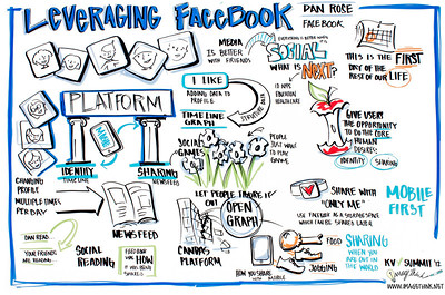 "Khosla Ventures CEO Summit 2012, Dan Rose of Facebook: ""Leveraging Facebook"""