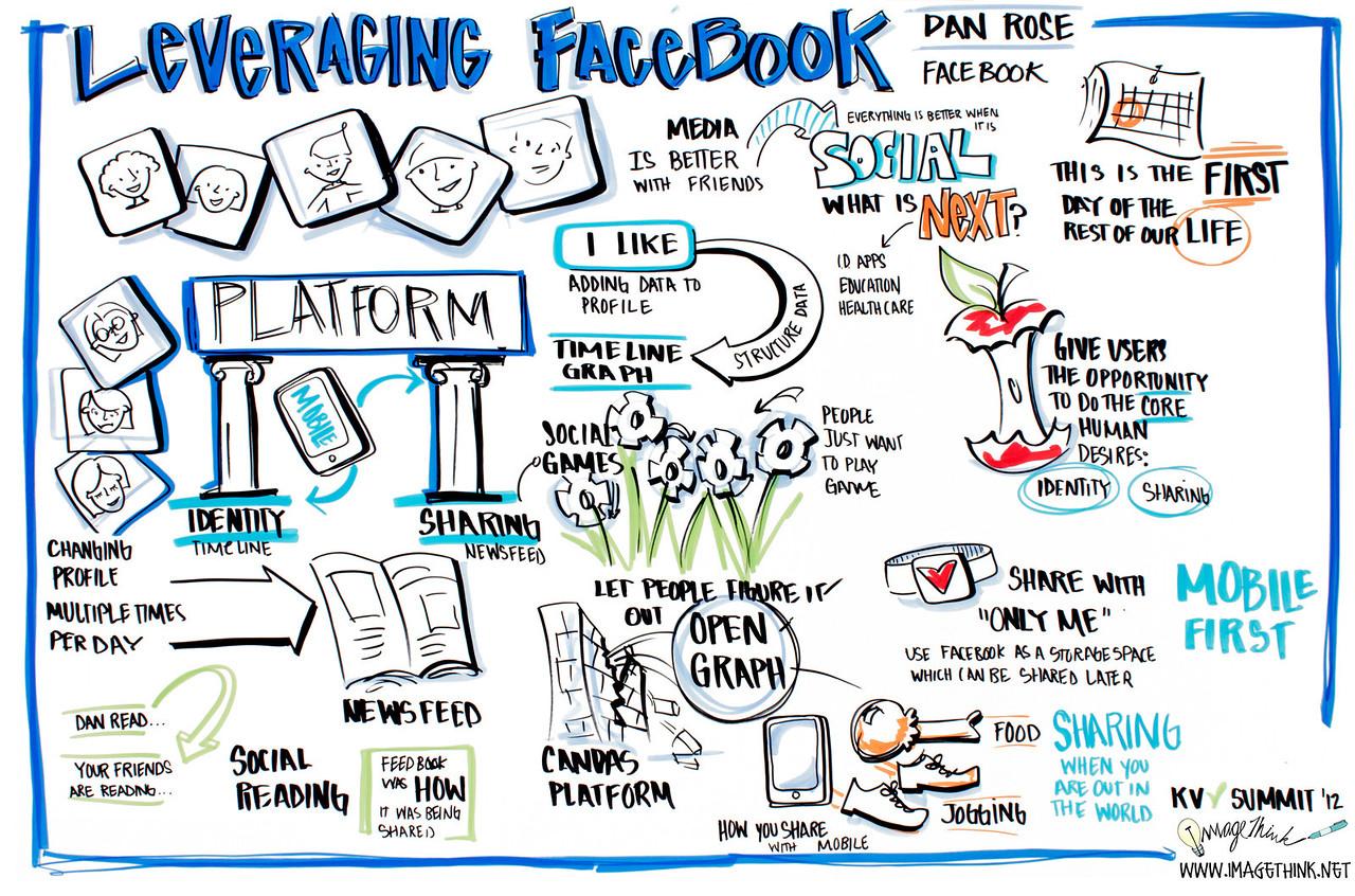 "Khosla Ventures CEO Summit 2012, Dan Rose of Facebook: ""Leveraging Facebook"""