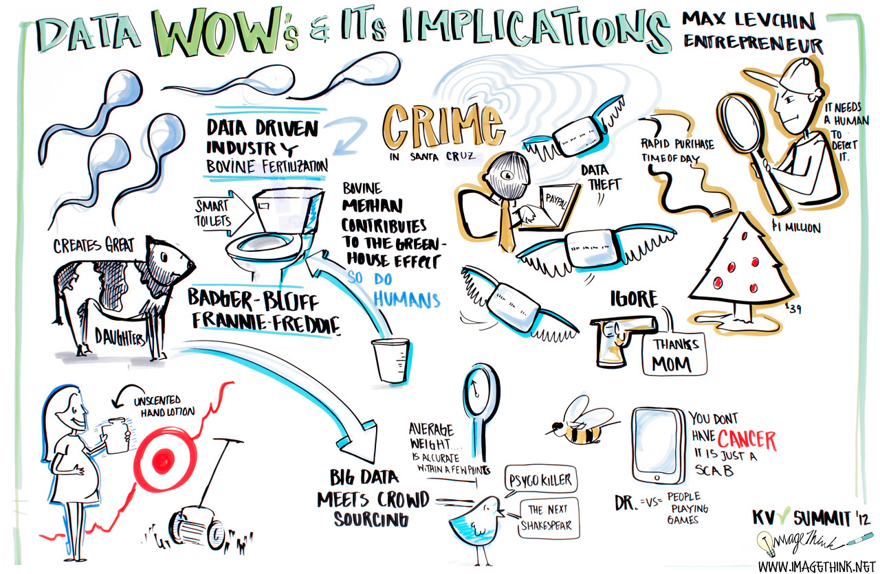 "Khosla Summit, 2012: Max Levchin, Entrepeneur, ""Data WOW's and its Implications"""
