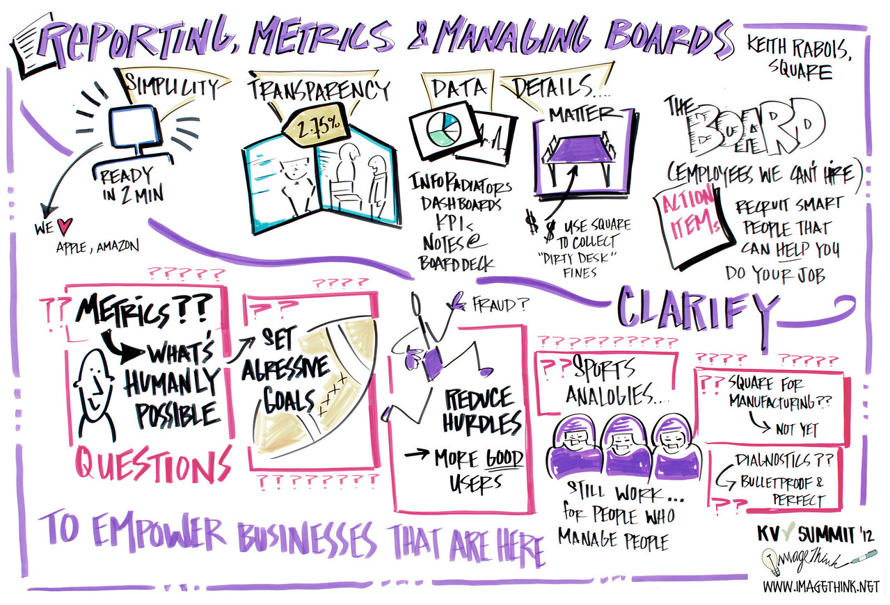 """Khosla Summit 2012, Keith Rabois of Square: """"Reporting, Metrics, and Managing Boards"""""""