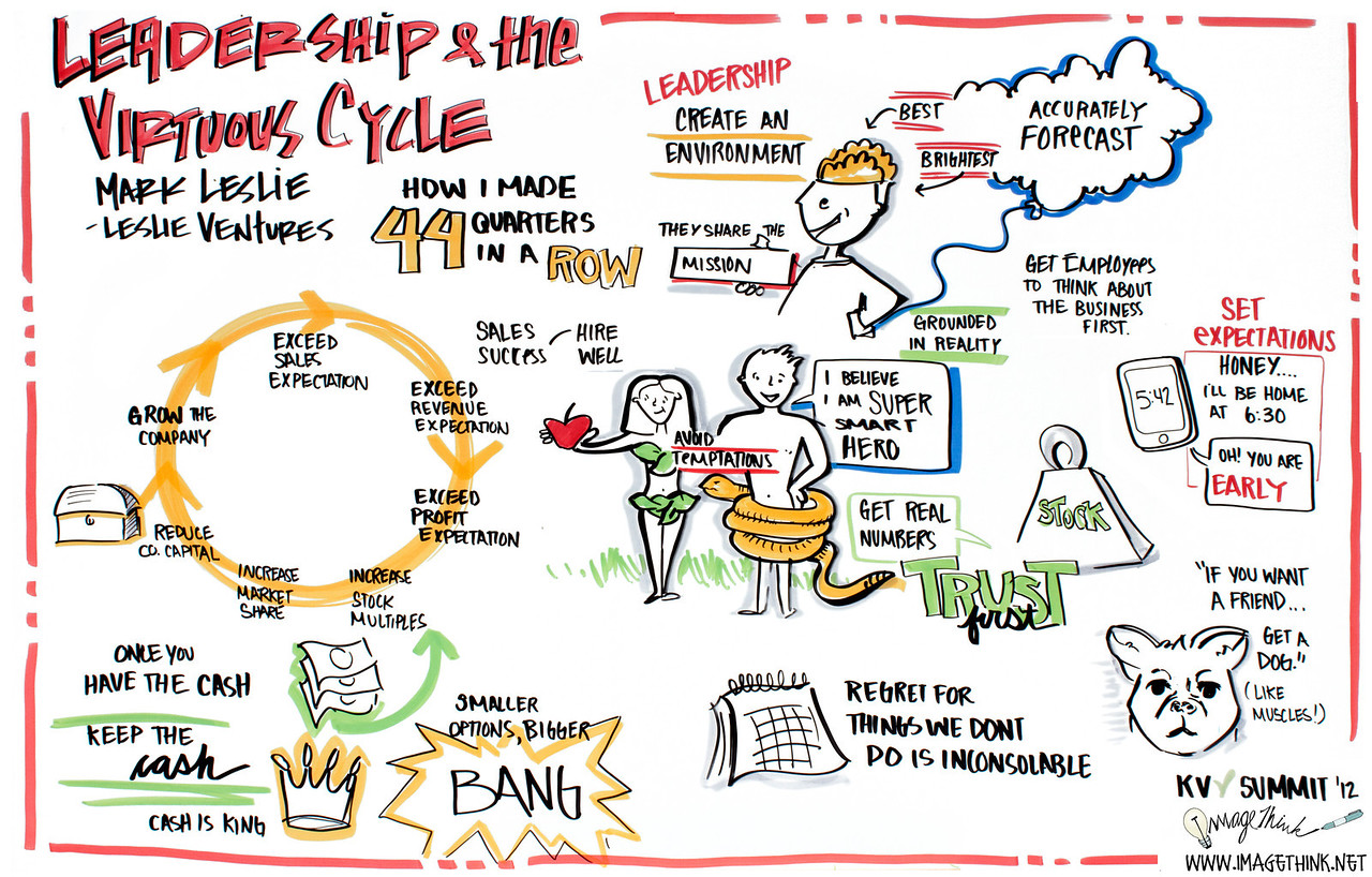 """Khosla Summit, 2012: Mark Leslie of Leslie Ventures: """"Leadership and the Virtuous Cycle: How I Made 44 Quarters in a Row"""""""