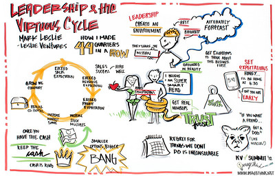 "Khosla Summit, 2012: Mark Leslie of Leslie Ventures: ""Leadership and the Virtuous Cycle: How I Made 44 Quarters in a Row"""
