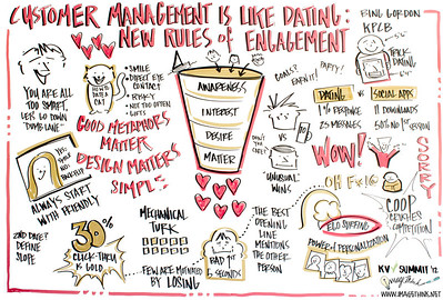 Khosla Ventures CEO Summit 2012, Bing Gordon of KPCB: Customer Management is like Dating: New Rules of Engagement